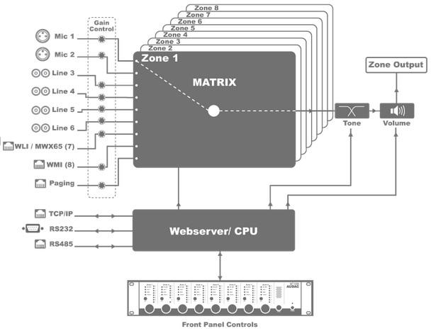Схема внутренней комутации AUDAC MTX48