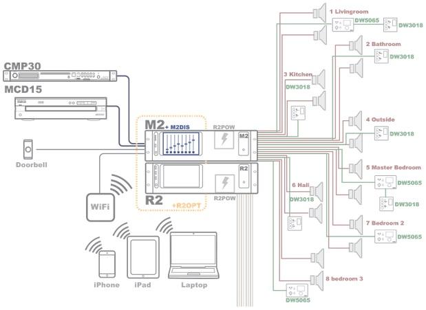 Домашняя AV-система